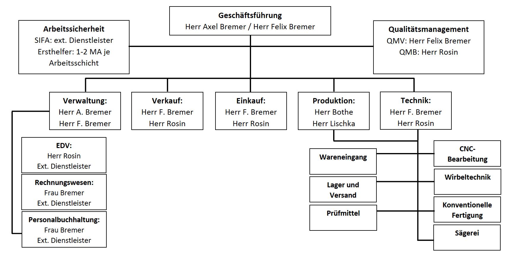 Bremer GmbH Drehen Fräsen Organisation Plan